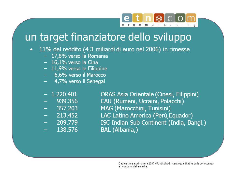 e t n o m a r k e t i n g un target finanziatore dello sviluppo 11% del reddito (4.3 miliardi di euro nel 2006) in rimesse –17,8% verso la Romania –16,1% verso la Cina –11,9% verso le Filippine – 6,6% verso il Marocco – 4,7% verso il Senegal –1.220.401 ORAS Asia Orientale (Cinesi, Filippini) – 939.356 CAU (Rumeni, Ucraini, Polacchi) – 357.203 MAG (Marocchini, Tunisini) – 213.452 LAC Latino America (Perù,Equador) – 209.779ISC Indian Sub Continent (India, Bangl.) – 138.576 BAL (Albania,) Dati e stime a primavera 2007 - Fonti: SWG ricerca quantitativa sulla conoscenza e i consumi delle marhe.