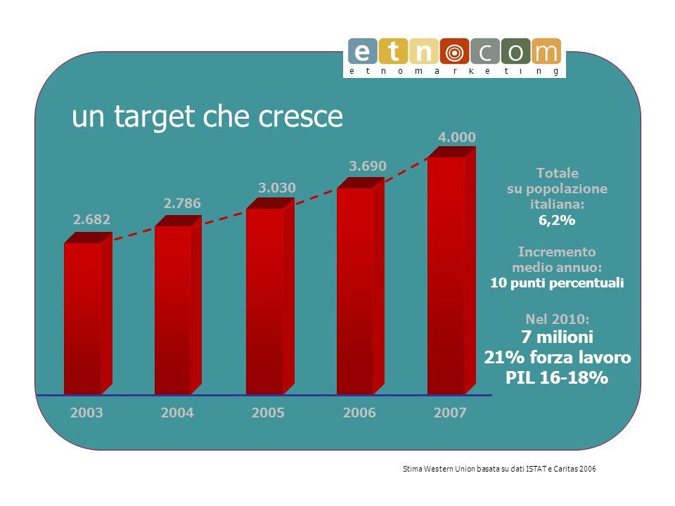 e t n o m a r k e t i n g un target che cresce Stima Western Union basata su dati ISTAT e Caritas 2006 2.682 2.786 3.030 3.690 4.000 20032004200520062007 Totale su popolazione italiana: 6,2% Incremento medio annuo: 10 punti percentuali Nel 2010: 7 milioni 21% forza lavoro PIL 16-18%