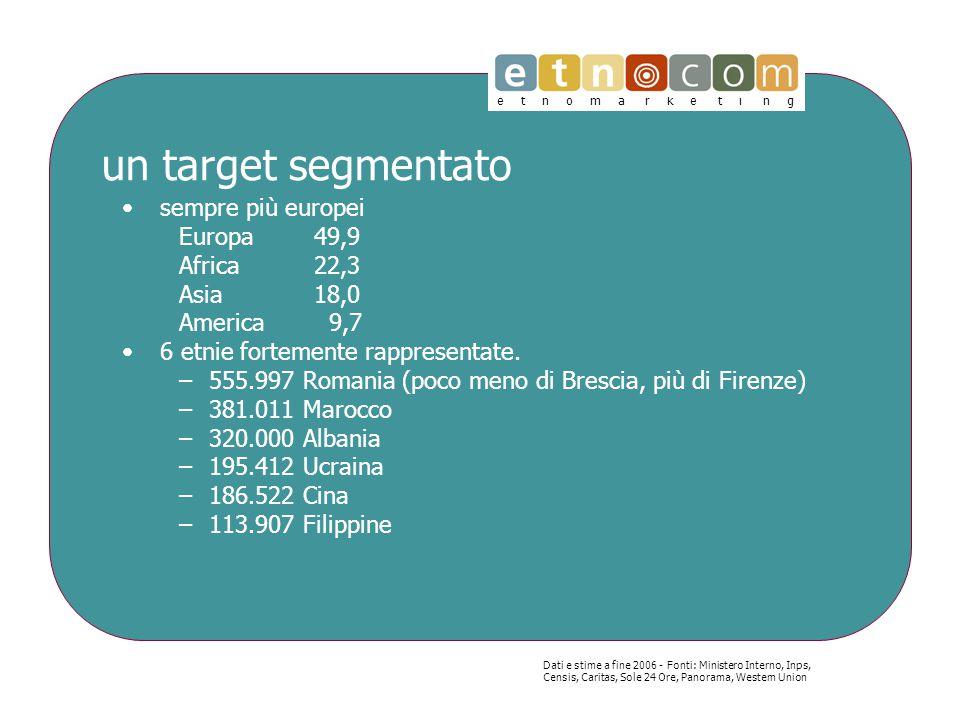 e t n o m a r k e t i n g un target finanziariamente dinamico 24% del reddito prodotto speso in prodotti finanziari 50% titolare di conto corrente 44% titolare di bancomat 20% titolare di carta di credito 18% titolare di carta prepagata 15% titolare di prestito –4.848 mln di euro di crediti erogati nel 2004 (+43,1% vs 2003; 5,4% sul totale flussi del sistema Italia) 11% titolare di mutuo 18% ha effettuato acquisti a rate 20% del reddito prodotto utilizzato per rimesse all'estero Dati e stime a primavera 2007 - Fonti: SWG ricerca quantitativa sulla conoscenza e i consumi delle marhe.