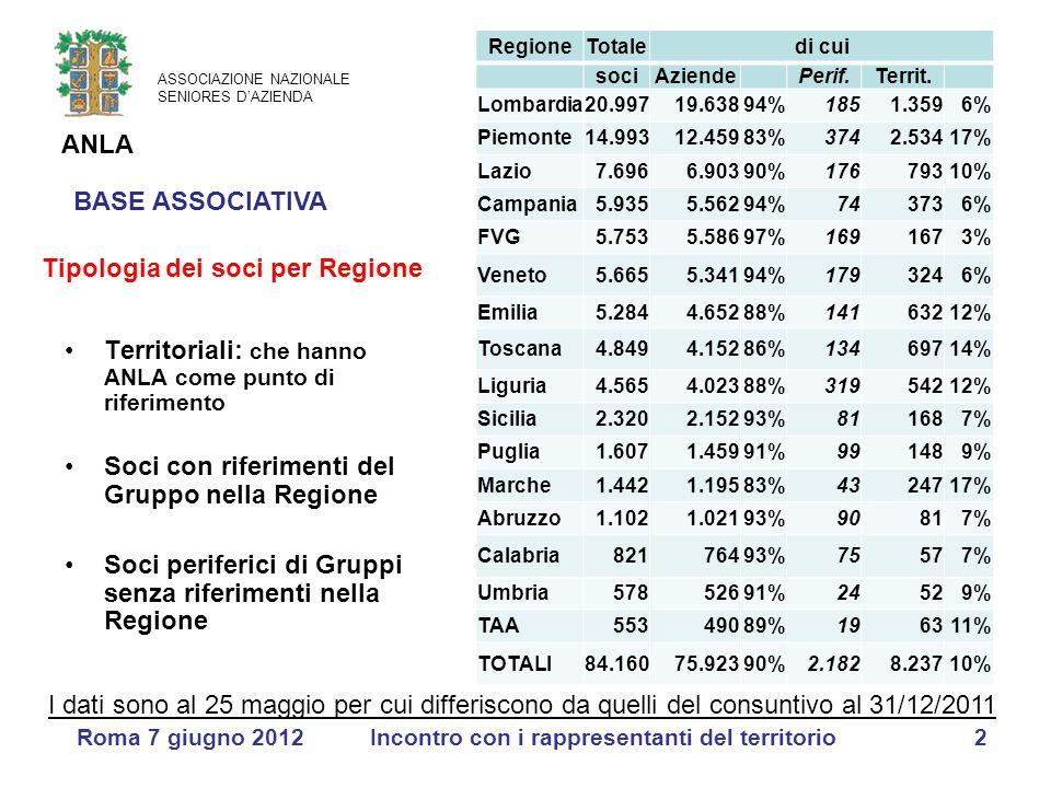 ASSOCIAZIONE NAZIONALE SENIORES D'AZIENDA ANLA Roma 7 giugno 2012Incontro con i rappresentanti del territorio2 RegioneTotaledi cui sociAziende Perif.T
