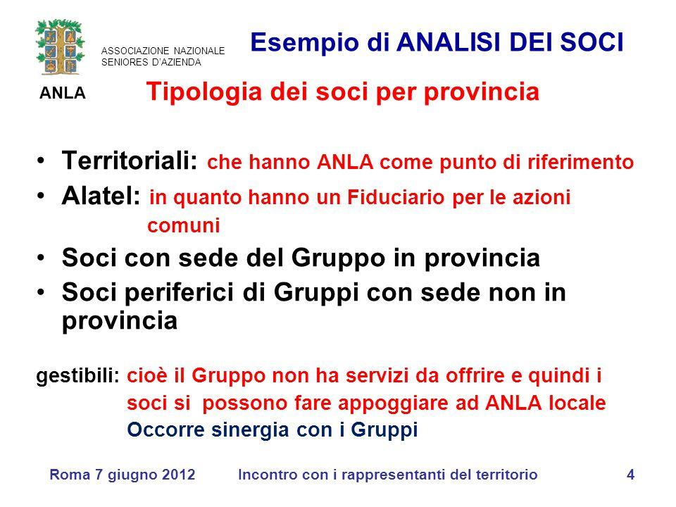 ASSOCIAZIONE NAZIONALE SENIORES D'AZIENDA ANLA Roma 7 giugno 2012Incontro con i rappresentanti del territorio4 Tipologia dei soci per provincia Territ