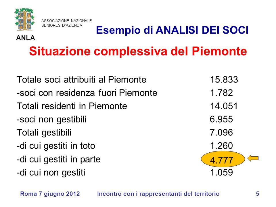 ASSOCIAZIONE NAZIONALE SENIORES D'AZIENDA ANLA Roma 7 giugno 2012Incontro con i rappresentanti del territorio5 Situazione complessiva del Piemonte Totale soci attribuiti al Piemonte15.833 -soci con residenza fuori Piemonte1.782 Totali residenti in Piemonte14.051 -soci non gestibili6.955 Totali gestibili7.096 -di cui gestiti in toto1.260 -di cui gestiti in parte -di cui non gestiti1.059 Esempio di ANALISI DEI SOCI 4.777