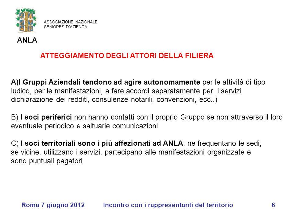 ASSOCIAZIONE NAZIONALE SENIORES D'AZIENDA ANLA Roma 7 giugno 2012Incontro con i rappresentanti del territorio6 ATTEGGIAMENTO DEGLI ATTORI DELLA FILIER