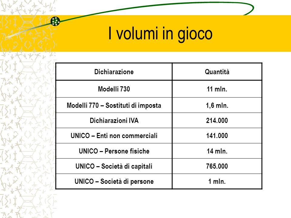 I volumi in gioco DichiarazioneQuantità Modelli 73011 mln.