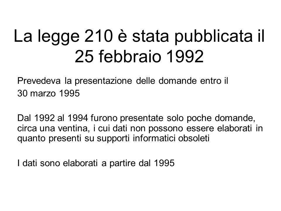 La legge 210 è stata pubblicata il 25 febbraio 1992 Prevedeva la presentazione delle domande entro il 30 marzo 1995 Dal 1992 al 1994 furono presentate solo poche domande, circa una ventina, i cui dati non possono essere elaborati in quanto presenti su supporti informatici obsoleti I dati sono elaborati a partire dal 1995
