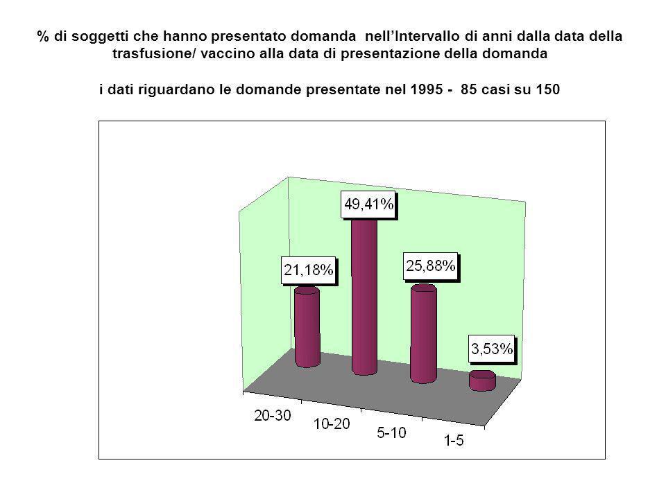 % di soggetti che hanno presentato domanda nell'Intervallo di anni dalla data della trasfusione/ vaccino alla data di presentazione della domanda i dati riguardano le domande presentate nel 1995 - 85 casi su 150