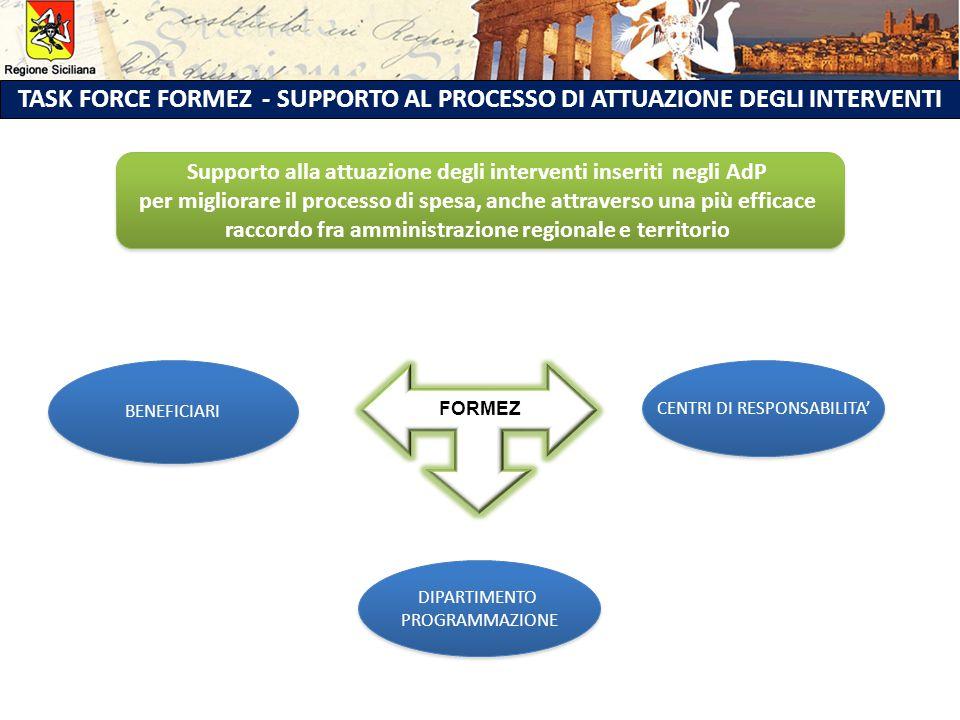 TASK FORCE FORMEZ - SUPPORTO AL PROCESSO DI ATTUAZIONE DEGLI INTERVENTI BENEFICIARI CENTRI DI RESPONSABILITA' DIPARTIMENTO PROGRAMMAZIONE DIPARTIMENTO PROGRAMMAZIONE Supporto alla attuazione degli interventi inseriti negli AdP per migliorare il processo di spesa, anche attraverso una più efficace raccordo fra amministrazione regionale e territorio Supporto alla attuazione degli interventi inseriti negli AdP per migliorare il processo di spesa, anche attraverso una più efficace raccordo fra amministrazione regionale e territorio FORMEZ