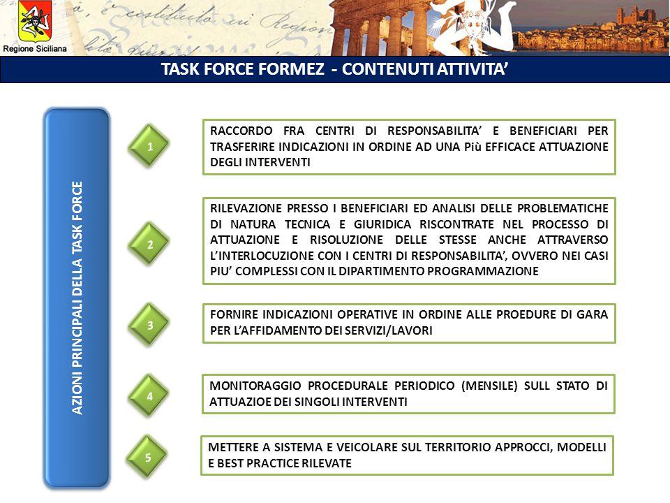 TASK FORCE FORMEZ - CONTENUTI ATTIVITA' AZIONI PRINCIPALI DELLA TASK FORCE RACCORDO FRA CENTRI DI RESPONSABILITA' E BENEFICIARI PER TRASFERIRE INDICAZIONI IN ORDINE AD UNA Più EFFICACE ATTUAZIONE DEGLI INTERVENTI RILEVAZIONE PRESSO I BENEFICIARI ED ANALISI DELLE PROBLEMATICHE DI NATURA TECNICA E GIURIDICA RISCONTRATE NEL PROCESSO DI ATTUAZIONE E RISOLUZIONE DELLE STESSE ANCHE ATTRAVERSO L'INTERLOCUZIONE CON I CENTRI DI RESPONSABILITA', OVVERO NEI CASI PIU' COMPLESSI CON IL DIPARTIMENTO PROGRAMMAZIONE FORNIRE INDICAZIONI OPERATIVE IN ORDINE ALLE PROEDURE DI GARA PER L'AFFIDAMENTO DEI SERVIZI/LAVORI MONITORAGGIO PROCEDURALE PERIODICO (MENSILE) SULL STATO DI ATTUAZIOE DEI SINGOLI INTERVENTI METTERE A SISTEMA E VEICOLARE SUL TERRITORIO APPROCCI, MODELLI E BEST PRACTICE RILEVATE