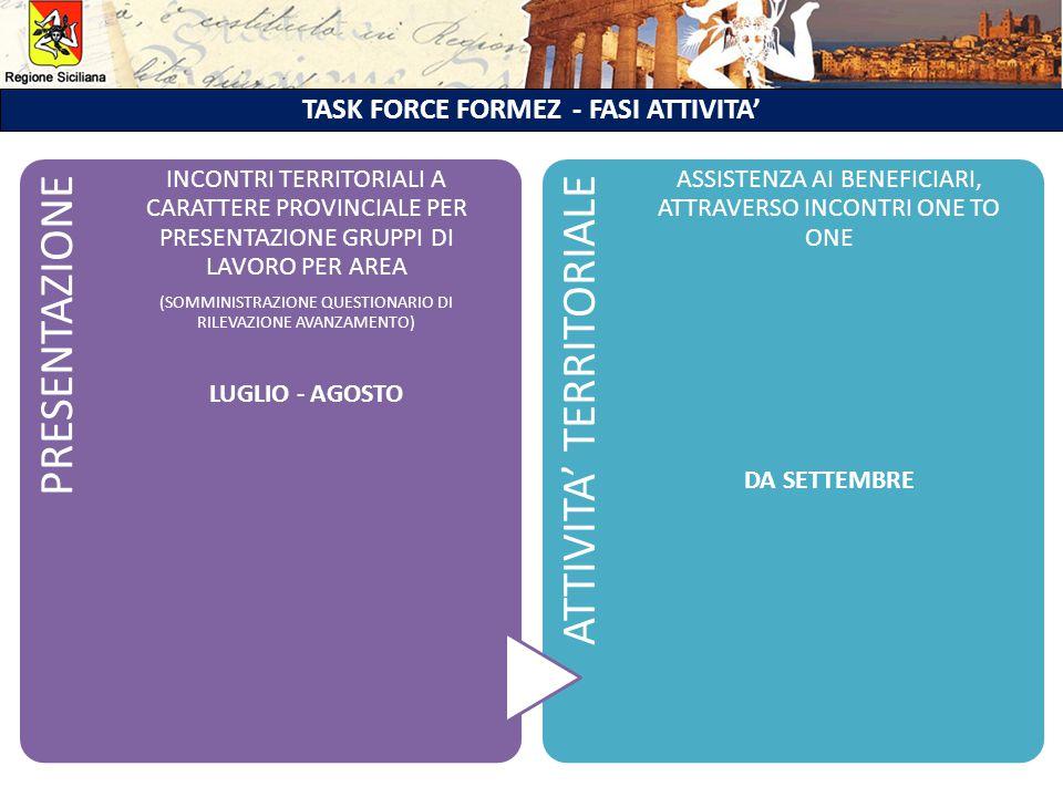 TASK FORCE FORMEZ - FASI ATTIVITA' PRESENTAZIONE INCONTRI TERRITORIALI A CARATTERE PROVINCIALE PER PRESENTAZIONE GRUPPI DI LAVORO PER AREA (SOMMINISTRAZIONE QUESTIONARIO DI RILEVAZIONE AVANZAMENTO) LUGLIO - AGOSTO ATTIVITA' TERRITORIALE ASSISTENZA AI BENEFICIARI, ATTRAVERSO INCONTRI ONE TO ONE DA SETTEMBRE