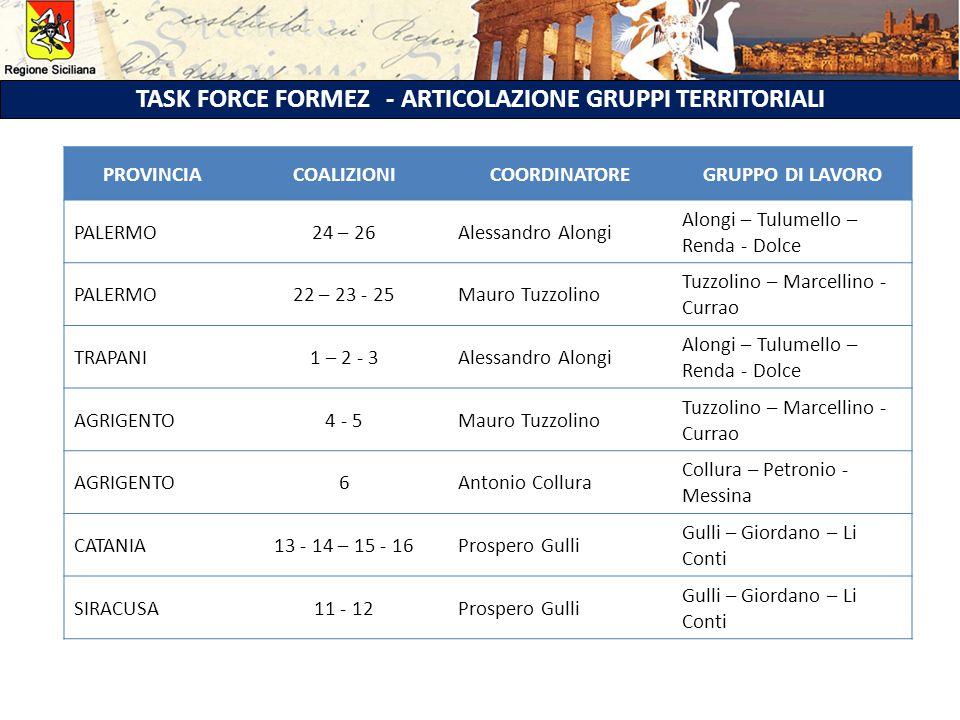 TASK FORCE FORMEZ - ARTICOLAZIONE GRUPPI TERRITORIALI PROVINCIACOALIZIONICOORDINATOREGRUPPO DI LAVORO PALERMO24 – 26Alessandro Alongi Alongi – Tulumello – Renda - Dolce PALERMO22 – 23 - 25Mauro Tuzzolino Tuzzolino – Marcellino - Currao TRAPANI1 – 2 - 3Alessandro Alongi Alongi – Tulumello – Renda - Dolce AGRIGENTO4 - 5Mauro Tuzzolino Tuzzolino – Marcellino - Currao AGRIGENTO6Antonio Collura Collura – Petronio - Messina CATANIA13 - 14 – 15 - 16Prospero Gulli Gulli – Giordano – Li Conti SIRACUSA11 - 12Prospero Gulli Gulli – Giordano – Li Conti