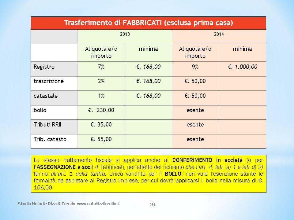 16 Trasferimento di FABBRICATI (esclusa prima casa) 20132014 Aliquota e/o importo minimaAliquota e/o importo minima Registro7%€. 168,009%€. 1.000,00 t