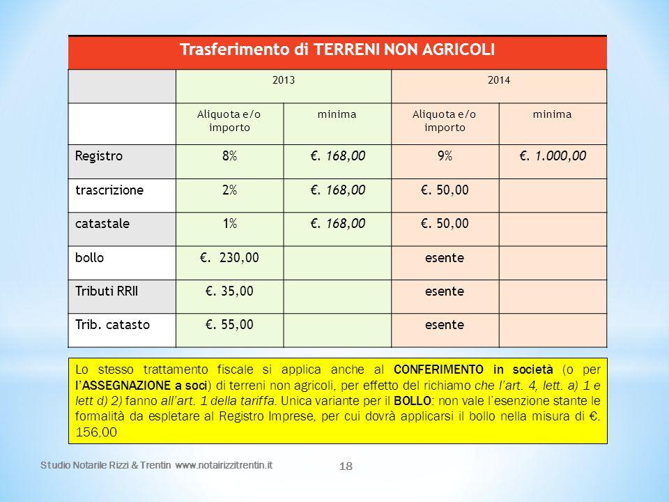 Studio Notarile Rizzi & Trentin www.notairizzitrentin.it 18 Trasferimento di TERRENI NON AGRICOLI 20132014 Aliquota e/o importo minimaAliquota e/o imp