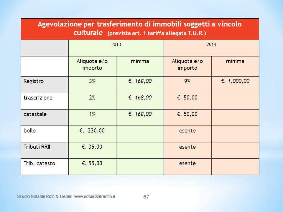 67 Agevolazione per trasferimento di immobili soggetti a vincolo culturale (prevista art. 1 tariffa allegata T.U.R.) 20132014 Aliquota e/o importo min