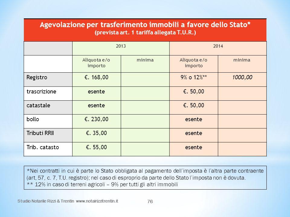 Studio Notarile Rizzi & Trentin www.notairizzitrentin.it 76 Agevolazione per trasferimento immobili a favore dello Stato* (prevista art. 1 tariffa all
