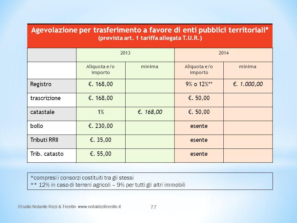 Studio Notarile Rizzi & Trentin www.notairizzitrentin.it 77 Agevolazione per trasferimento a favore di enti pubblici territoriali* (prevista art. 1 ta
