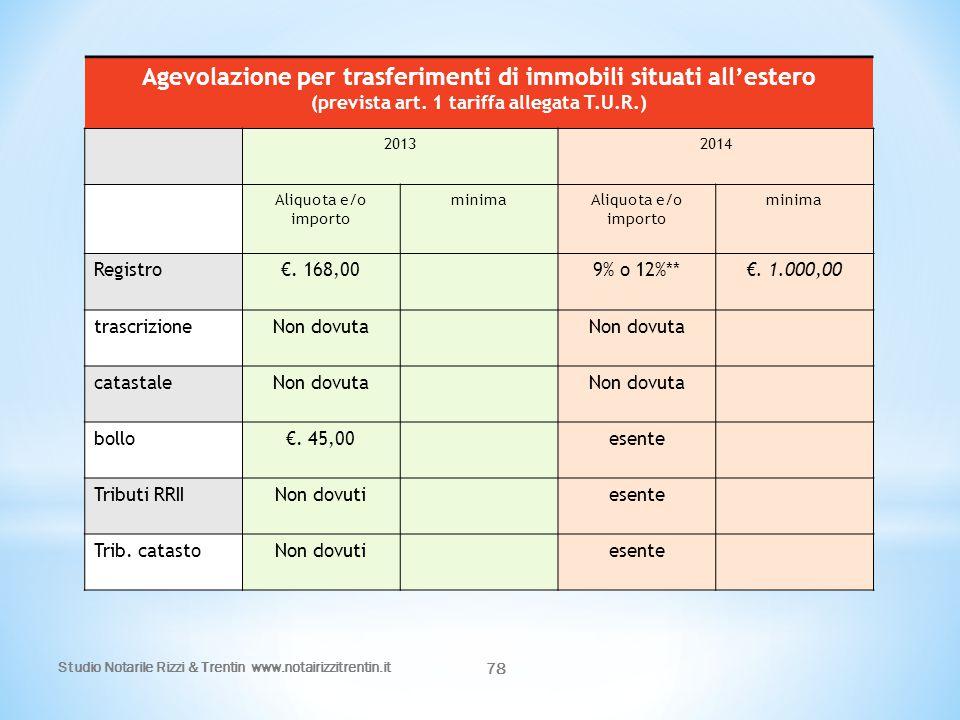 Studio Notarile Rizzi & Trentin www.notairizzitrentin.it 78 Agevolazione per trasferimenti di immobili situati all'estero (prevista art. 1 tariffa all