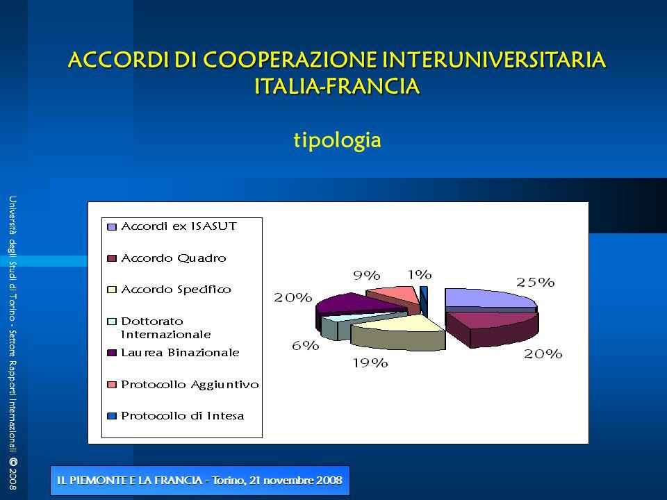Università degli Studi di Torino - Settore Rapporti Internazionali © 2008 IL PIEMONTE E LA FRANCIA - Torino, 21 novembre 2008 ACCORDI DI COOPERAZIONE INTERUNIVERSITARIA ITALIA-FRANCIA tipologia