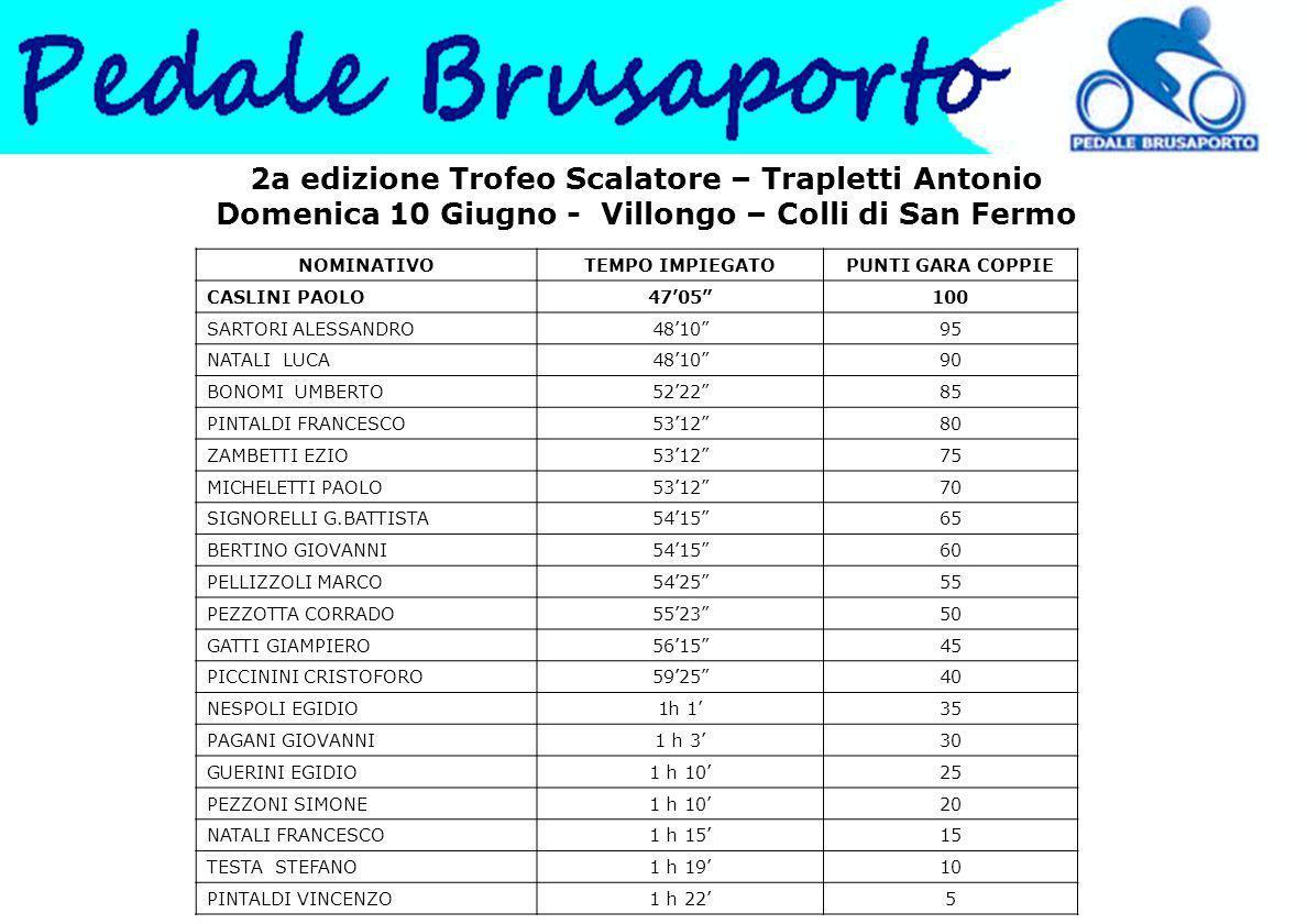 2a edizione Trofeo Scalatore – Trapletti Antonio Domenica 10 Giugno - Villongo – Colli di San Fermo NOMINATIVOTEMPO IMPIEGATOPUNTI GARA COPPIE CASLINI PAOLO47'05 100 SARTORI ALESSANDRO48'10 95 NATALI LUCA48'10 90 BONOMI UMBERTO52'22 85 PINTALDI FRANCESCO53'12 80 ZAMBETTI EZIO53'12 75 MICHELETTI PAOLO53'12 70 SIGNORELLI G.BATTISTA54'15 65 BERTINO GIOVANNI54'15 60 PELLIZZOLI MARCO54'25 55 PEZZOTTA CORRADO55'23 50 GATTI GIAMPIERO56'15 45 PICCININI CRISTOFORO59'25 40 NESPOLI EGIDIO1h 1'35 PAGANI GIOVANNI1 h 3'30 GUERINI EGIDIO1 h 10'25 PEZZONI SIMONE1 h 10'20 NATALI FRANCESCO1 h 15'15 TESTA STEFANO1 h 19'10 PINTALDI VINCENZO1 h 22'5