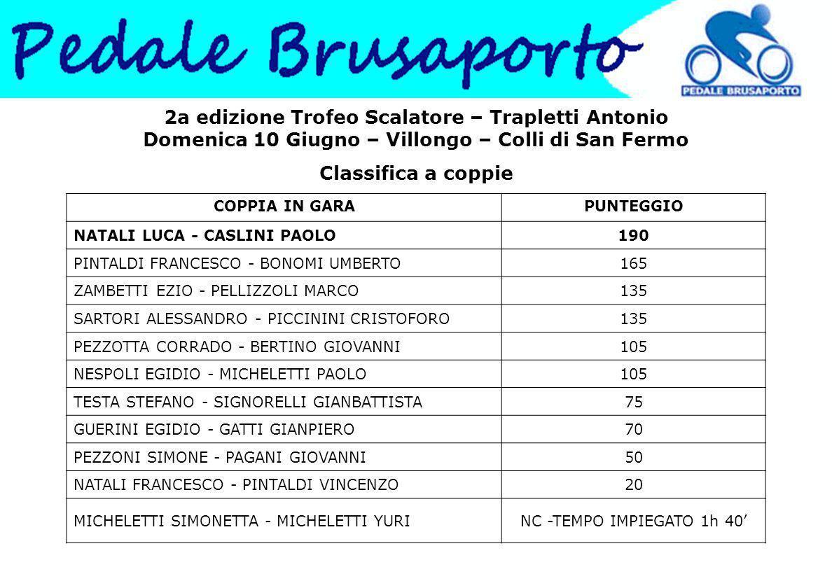 2a edizione Trofeo Scalatore – Trapletti Antonio Domenica 10 Giugno – Villongo – Colli di San Fermo Classifica a coppie COPPIA IN GARAPUNTEGGIO NATALI LUCA - CASLINI PAOLO190 PINTALDI FRANCESCO - BONOMI UMBERTO165 ZAMBETTI EZIO - PELLIZZOLI MARCO135 SARTORI ALESSANDRO - PICCININI CRISTOFORO135 PEZZOTTA CORRADO - BERTINO GIOVANNI105 NESPOLI EGIDIO - MICHELETTI PAOLO105 TESTA STEFANO - SIGNORELLI GIANBATTISTA75 GUERINI EGIDIO - GATTI GIANPIERO70 PEZZONI SIMONE - PAGANI GIOVANNI50 NATALI FRANCESCO - PINTALDI VINCENZO20 MICHELETTI SIMONETTA - MICHELETTI YURINC -TEMPO IMPIEGATO 1h 40'