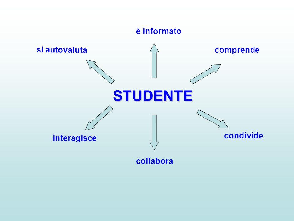 STUDENTE è informato comprende condivide collabora interagisce si autovaluta