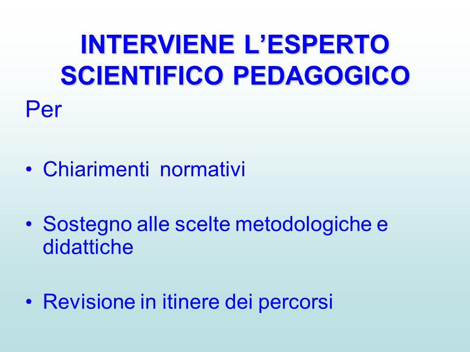 INTERVIENE L'ESPERTO SCIENTIFICO PEDAGOGICO Per •Chiarimenti normativi •Sostegno alle scelte metodologiche e didattiche •Revisione in itinere dei perc