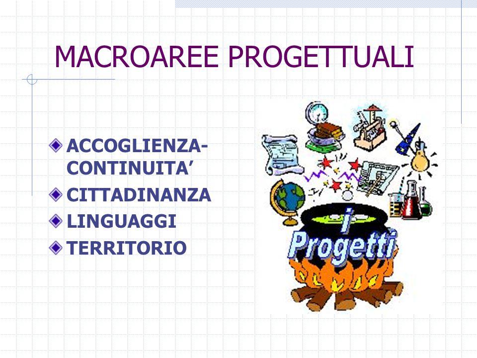 MACROAREE PROGETTUALI ACCOGLIENZA- CONTINUITA' CITTADINANZA LINGUAGGI TERRITORIO