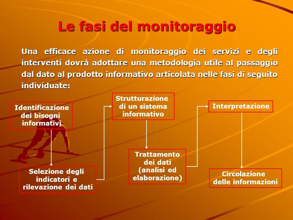 Le fasi del monitoraggio Una efficace azione di monitoraggio dei servizi e degli interventi dovrà adottare una metodologia utile al passaggio dal dato