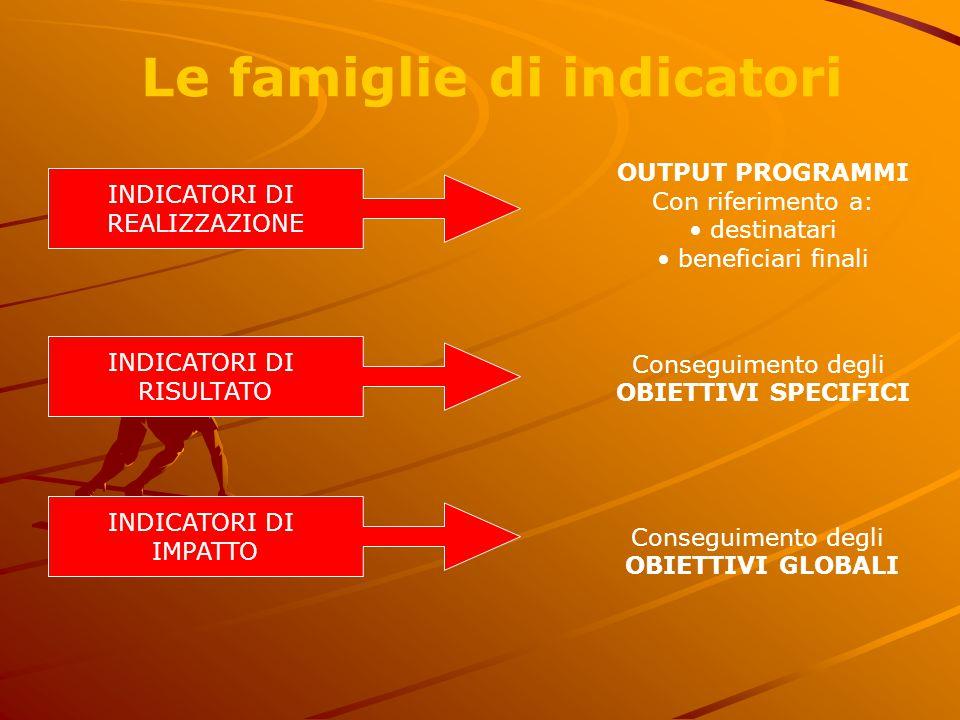 INDICATORI DI REALIZZAZIONE INDICATORI DI RISULTATO INDICATORI DI IMPATTO Le famiglie di indicatori OUTPUT PROGRAMMI Con riferimento a: • destinatari