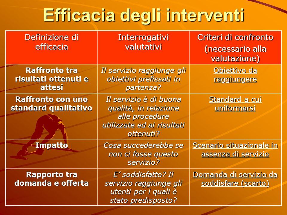 Efficacia degli interventi Definizione di efficacia Interrogativi valutativi Criteri di confronto (necessario alla valutazione) Raffronto tra risultat