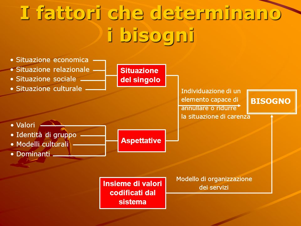 I fattori che determinano i bisogni • Situazione economica • Situazione relazionale • Situazione sociale • Situazione culturale • Valori • Identità di