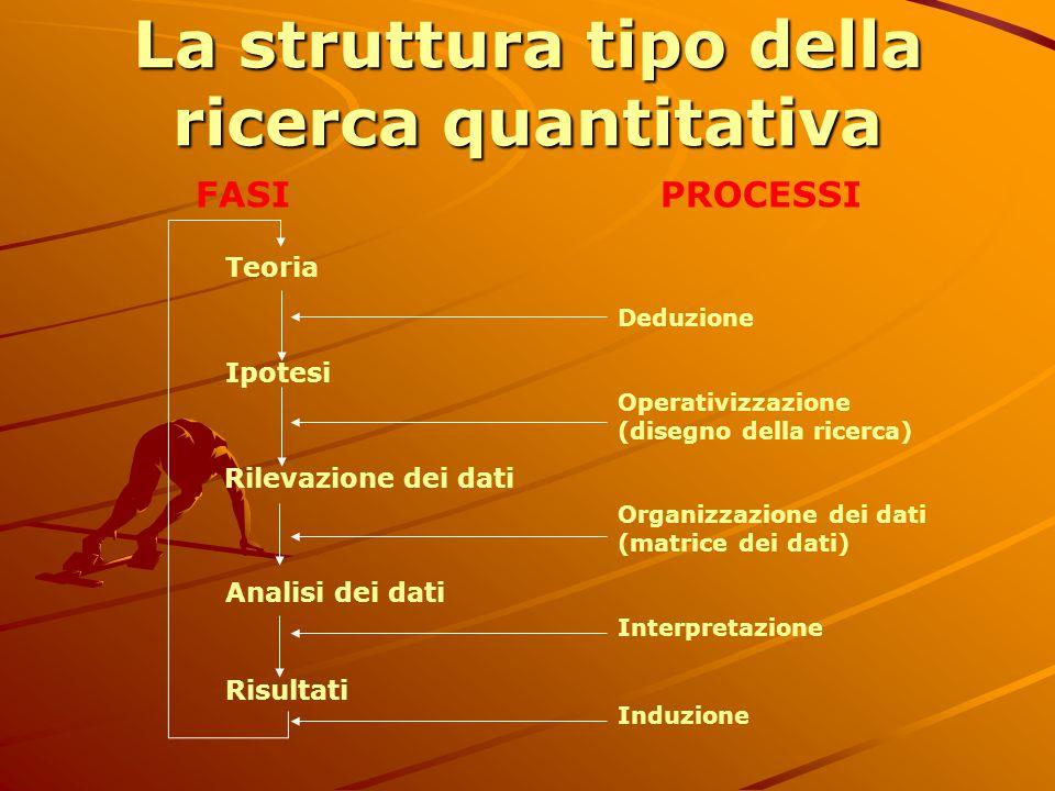 La struttura tipo della ricerca quantitativa FASI Teoria Risultati Analisi dei dati Ipotesi Rilevazione dei dati PROCESSI Deduzione Operativizzazione