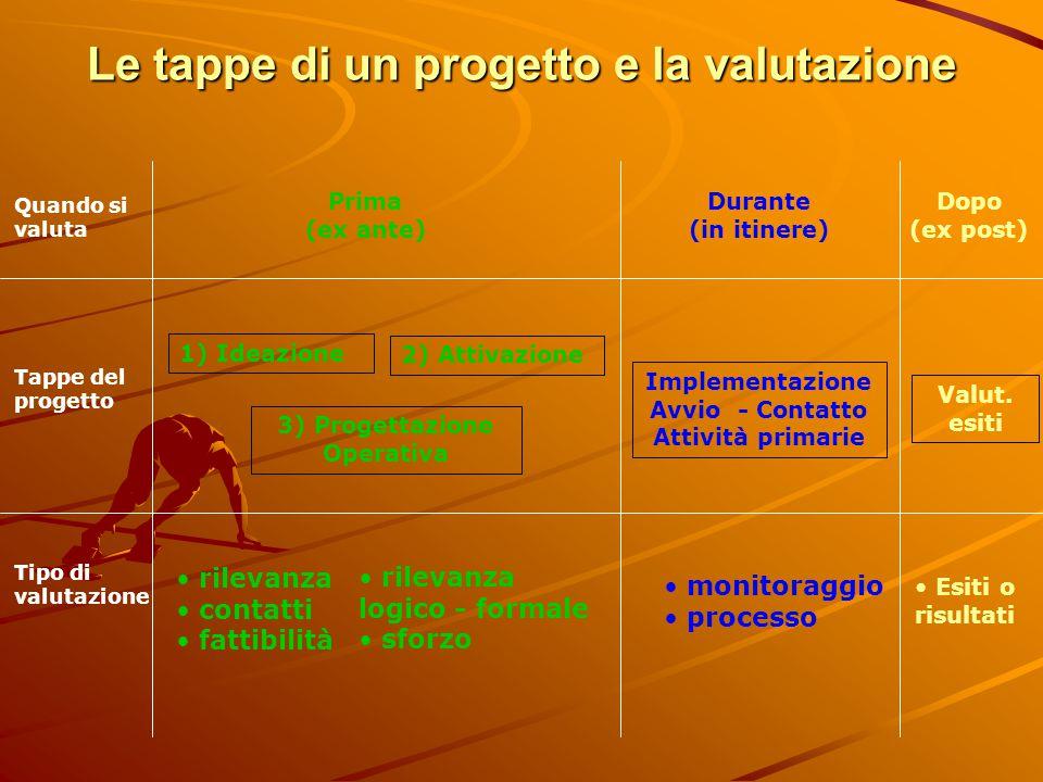 Le tappe di un progetto e la valutazione Quando si valuta Tappe del progetto Tipo di valutazione Prima (ex ante) Durante (in itinere) Dopo (ex post) 1