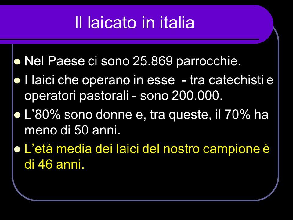 Il laicato in italia  Nel Paese ci sono 25.869 parrocchie.  I laici che operano in esse - tra catechisti e operatori pastorali - sono 200.000.  L'8