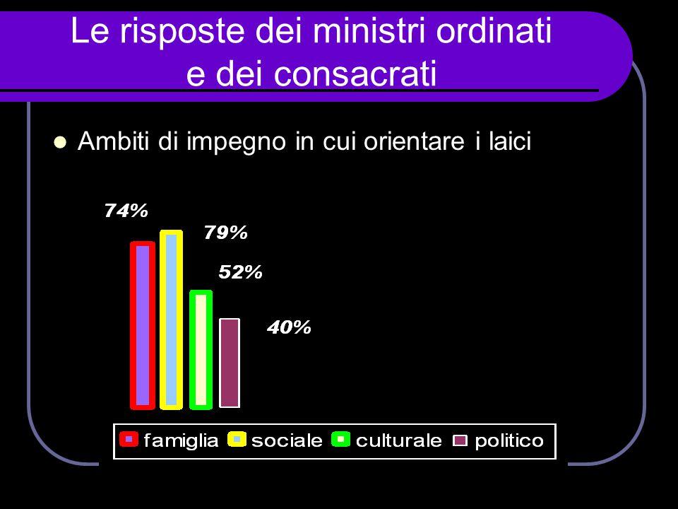 Le risposte dei ministri ordinati e dei consacrati  Ambiti di impegno in cui orientare i laici