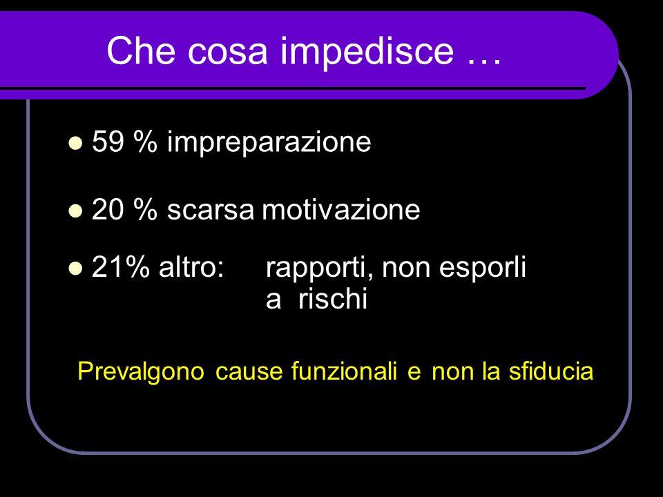 Che cosa impedisce …  59 % impreparazione  20 % scarsa motivazione  21% altro: rapporti, non esporli a rischi Prevalgono cause funzionali e non la