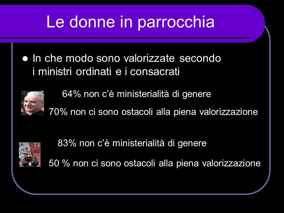 Le donne in parrocchia  In che modo sono valorizzate secondo i ministri ordinati e i consacrati 64% non c'è ministerialità di genere 70% non ci sono
