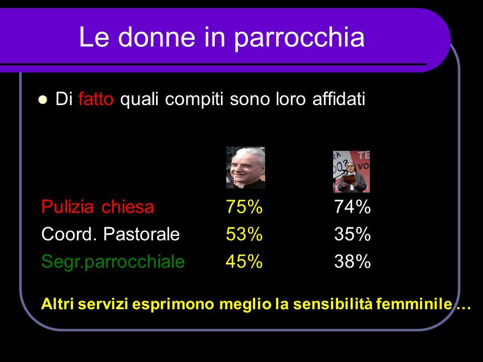 Le donne in parrocchia  Di fatto quali compiti sono loro affidati Pulizia chiesa75%74% Coord. Pastorale53%35% Segr.parrocchiale45%38% Altri servizi e