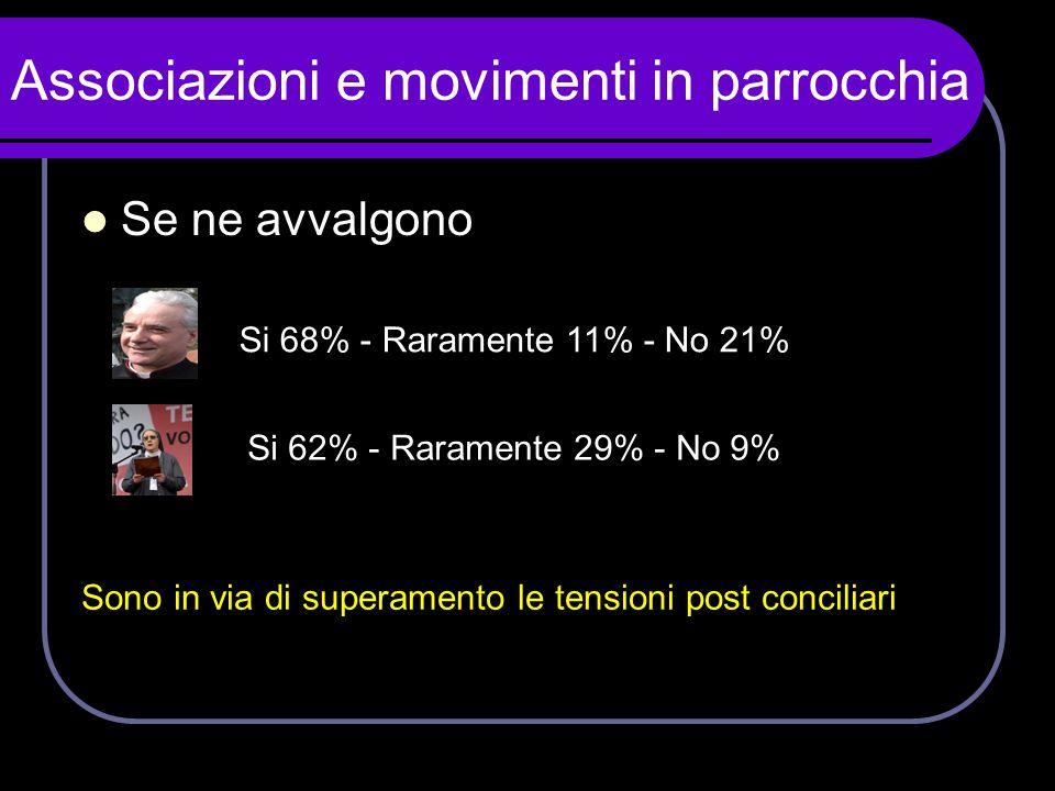 Associazioni e movimenti in parrocchia  Se ne avvalgono Si 68% - Raramente 11% - No 21% Si 62% - Raramente 29% - No 9% Sono in via di superamento le