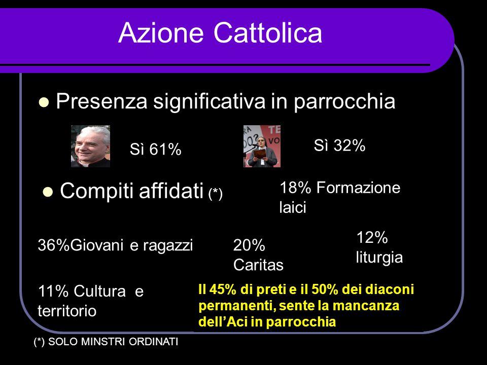 Azione Cattolica  Presenza significativa in parrocchia  Compiti affidati (*) Sì 61% Sì 32% 36%Giovani e ragazzi 18% Formazione laici 20% Caritas 12%