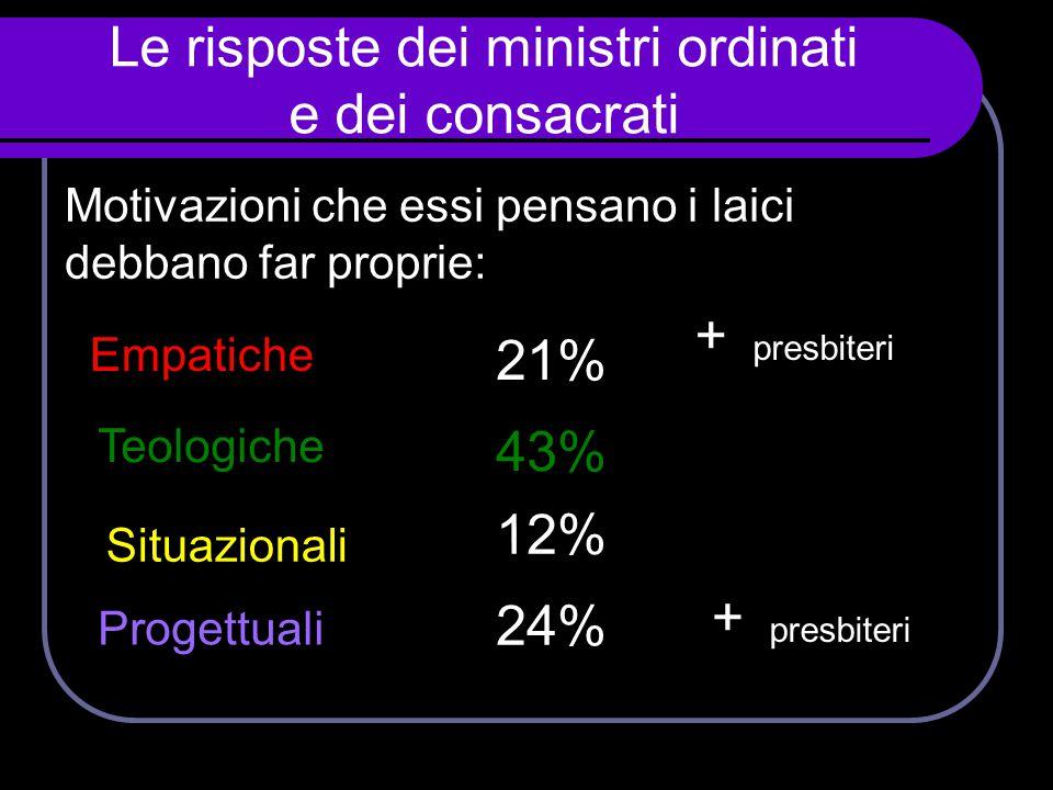 Teologiche Situazionali Progettuali 43% 21% 24% 12% Le risposte dei ministri ordinati e dei consacrati Motivazioni che essi pensano i laici debbano fa