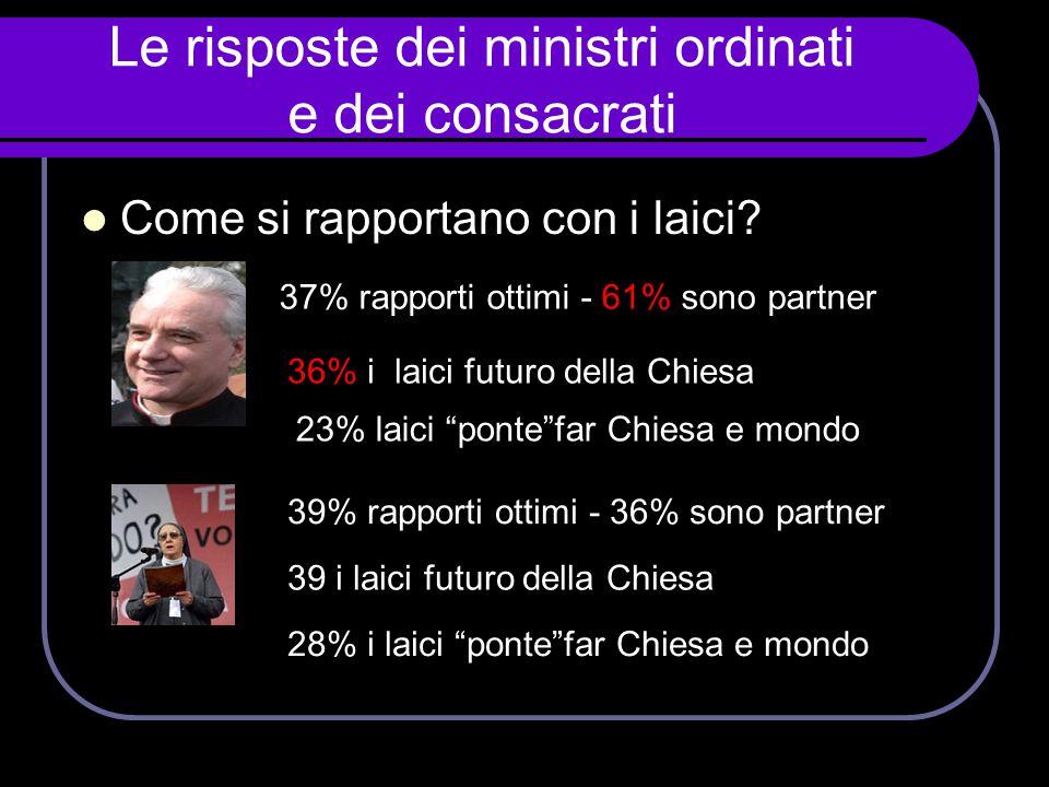 Le risposte dei ministri ordinati e dei consacrati  Come si rapportano con i laici? 37% rapporti ottimi - 61% sono partner 36% i laici futuro della C
