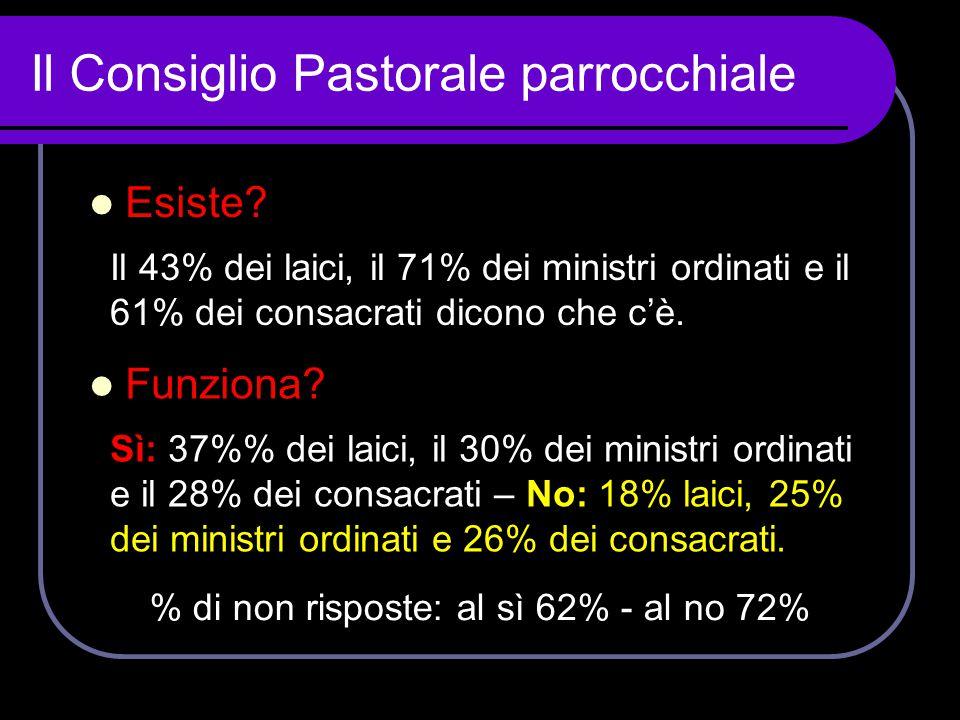 Il Consiglio Pastorale parrocchiale Il 43% dei laici, il 71% dei ministri ordinati e il 61% dei consacrati dicono che c'è.  Funziona?  Esiste? Sì: 3