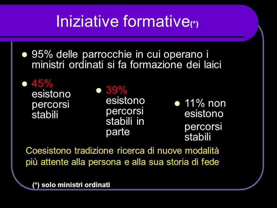 Iniziative formative (*)  95% delle parrocchie in cui operano i ministri ordinati si fa formazione dei laici  45% esistono percorsi stabili  39% es