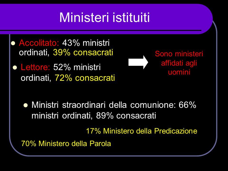 Ministeri istituiti  Accolitato: 43% ministri ordinati, 39% consacrati  Ministri straordinari della comunione: 66% ministri ordinati, 89% consacrati