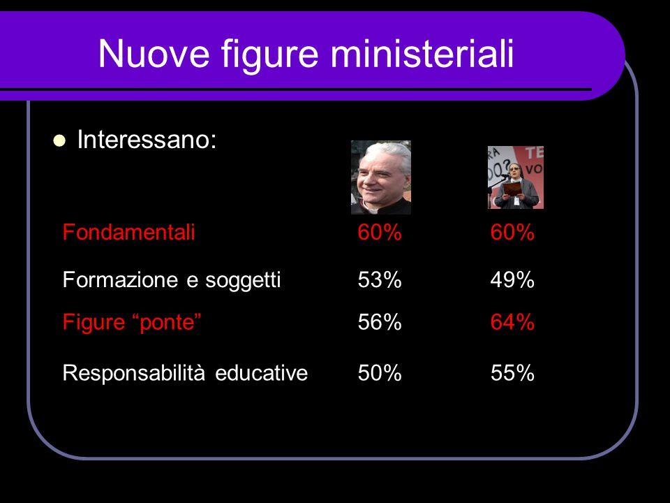 """Nuove figure ministeriali  Interessano: Fondamentali60% Formazione e soggetti53%49% Figure """"ponte""""56%64% Responsabilità educative50%55%"""