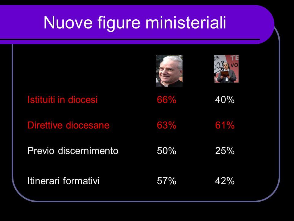 Nuove figure ministeriali Istituiti in diocesi66%40% Direttive diocesane63%61% Previo discernimento50%25% Itinerari formativi57%42%