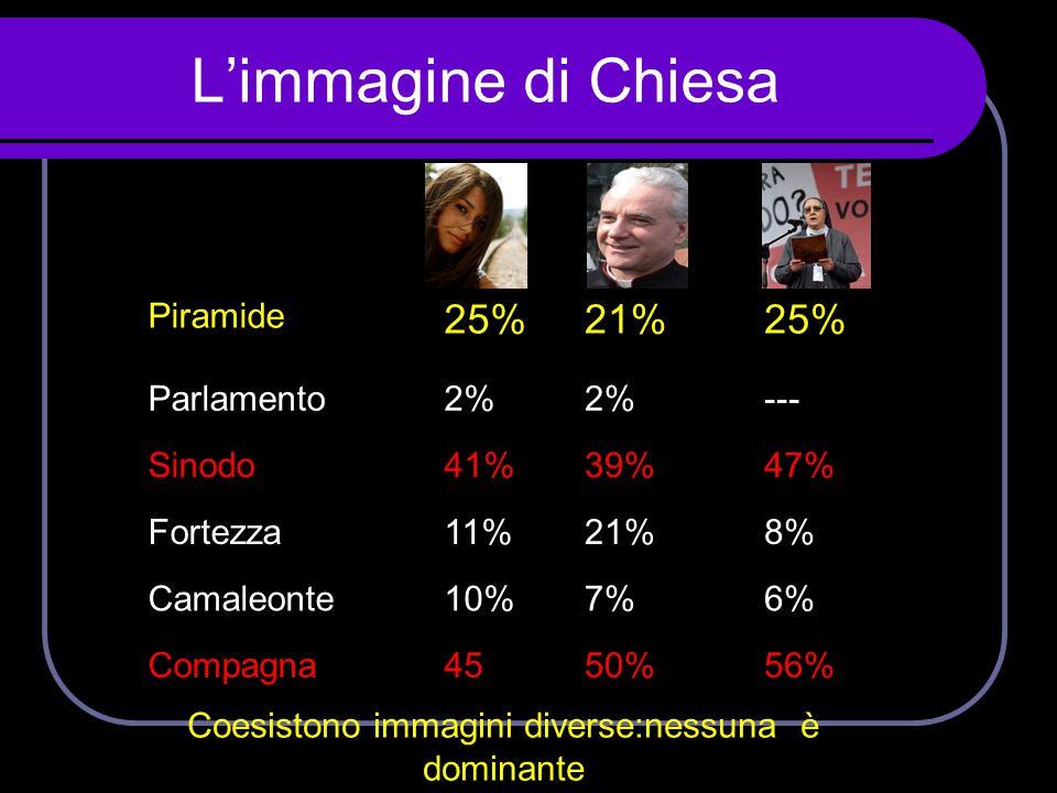 L'immagine di Chiesa Piramide 25%21%25% Parlamento2% --- Sinodo41%39%47% Fortezza11%21%8% Camaleonte10%7%6% Compagna4550%56% Coesistono immagini diver