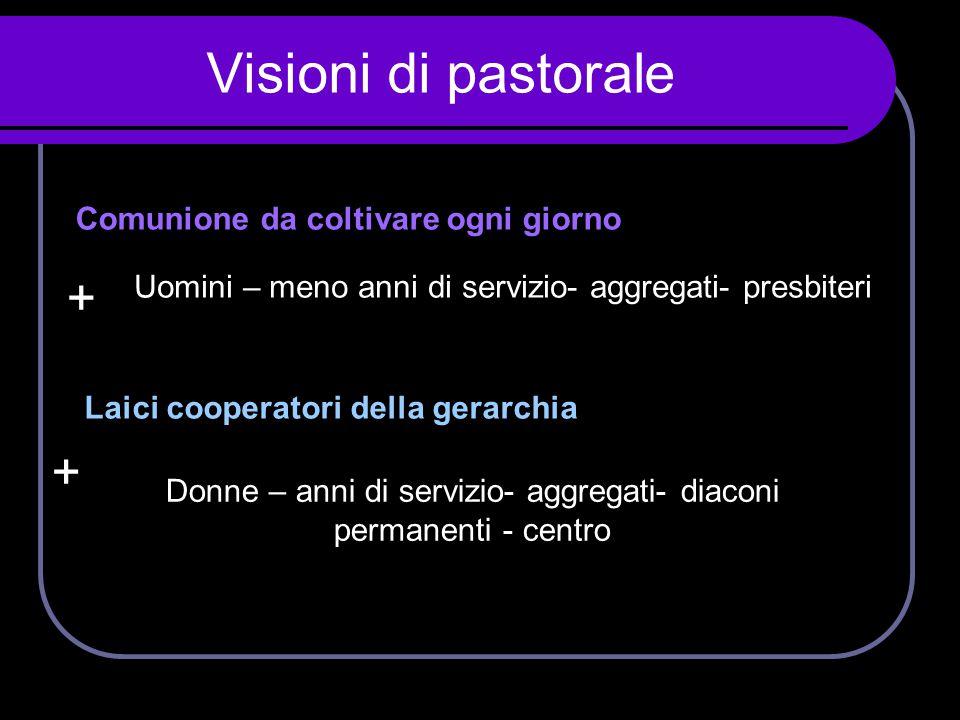 Visioni di pastorale Comunione da coltivare ogni giorno + Laici cooperatori della gerarchia Uomini – meno anni di servizio- aggregati- presbiteri Donn