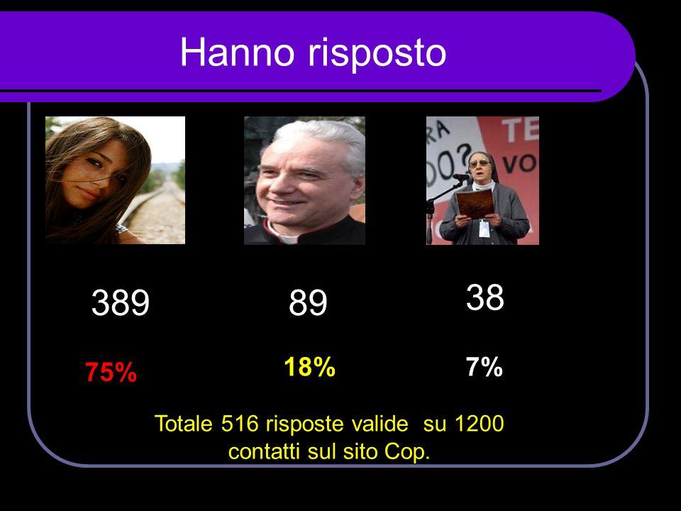 Hanno risposto 38989 38 75% 18%7% Totale 516 risposte valide su 1200 contatti sul sito Cop.
