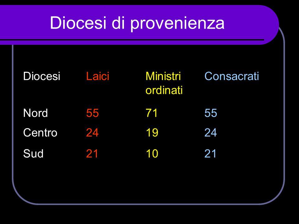 Diocesi di provenienza DiocesiLaiciMinistri ordinati Consacrati Nord557155 Centro241924 Sud211021